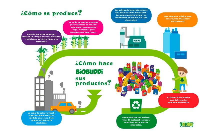 Proceso de fabricación de los bloques de construcción de caña de azúcar.